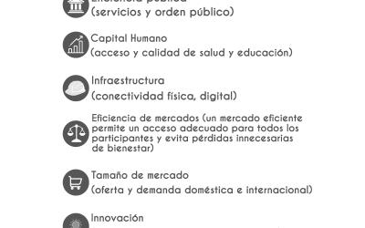 DESDE EL CENTRO: Índice de Competitividad Local